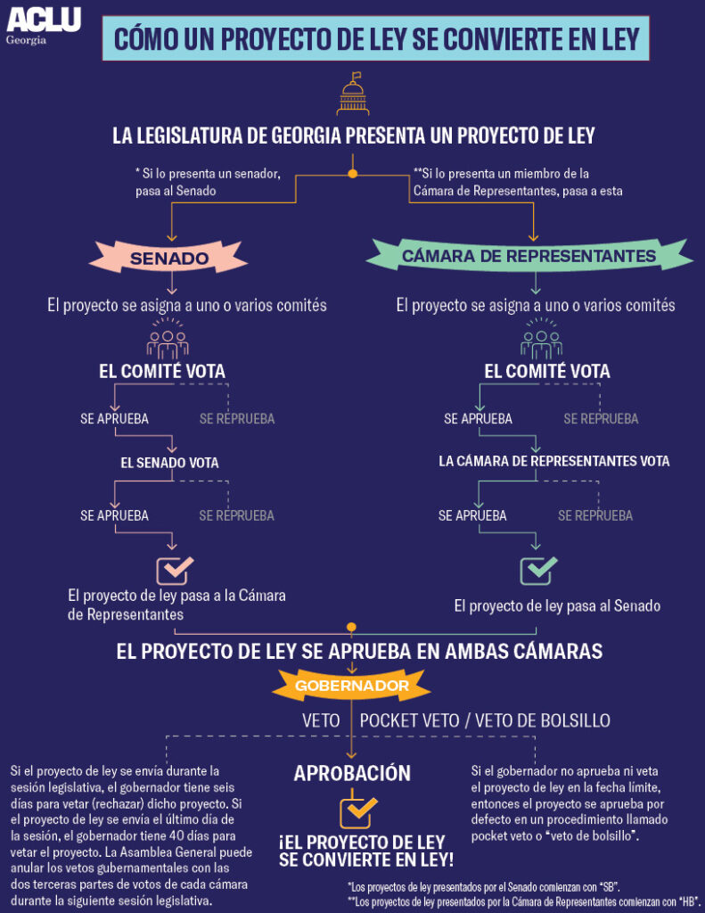 How a Bill becomes a Law spanish